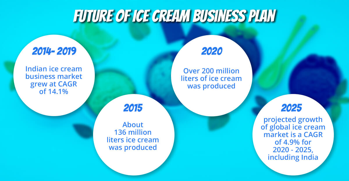 Ice cream Business Plan